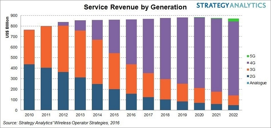 Global_4G_Service_Revenue_to_Exceed_3G_in_2016_1